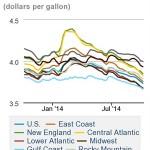m-on-highway-diesel-fuel-prices-48-1